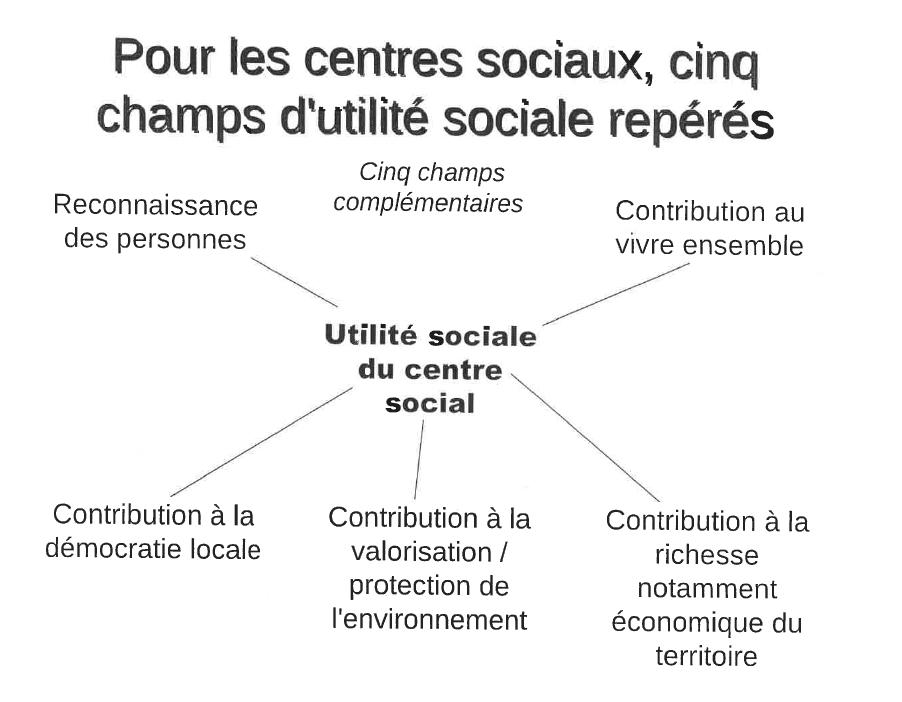 utilité sociale 5 champs